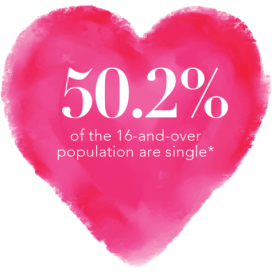 Percentage of Singles in the U.S